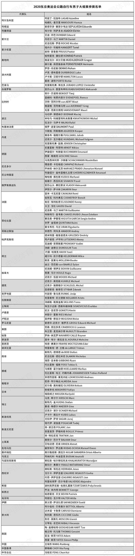 东京奥运会   公路自行车男子大组赛参赛选手名单