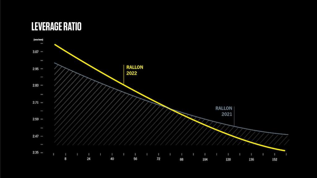 车架内置存储仓 Orbea推出2022款Rallon软尾