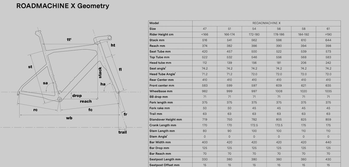 全地形机器  BMC推出全新碳版Roadmachine X